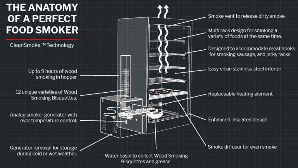 Best Electric Smoker Under 400