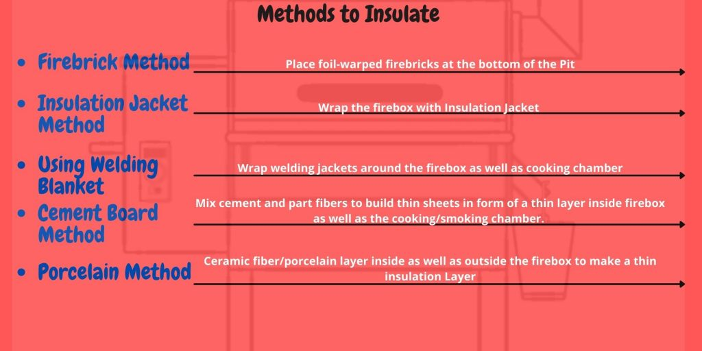 How to Build Insulated Firebox for Offset Smokers