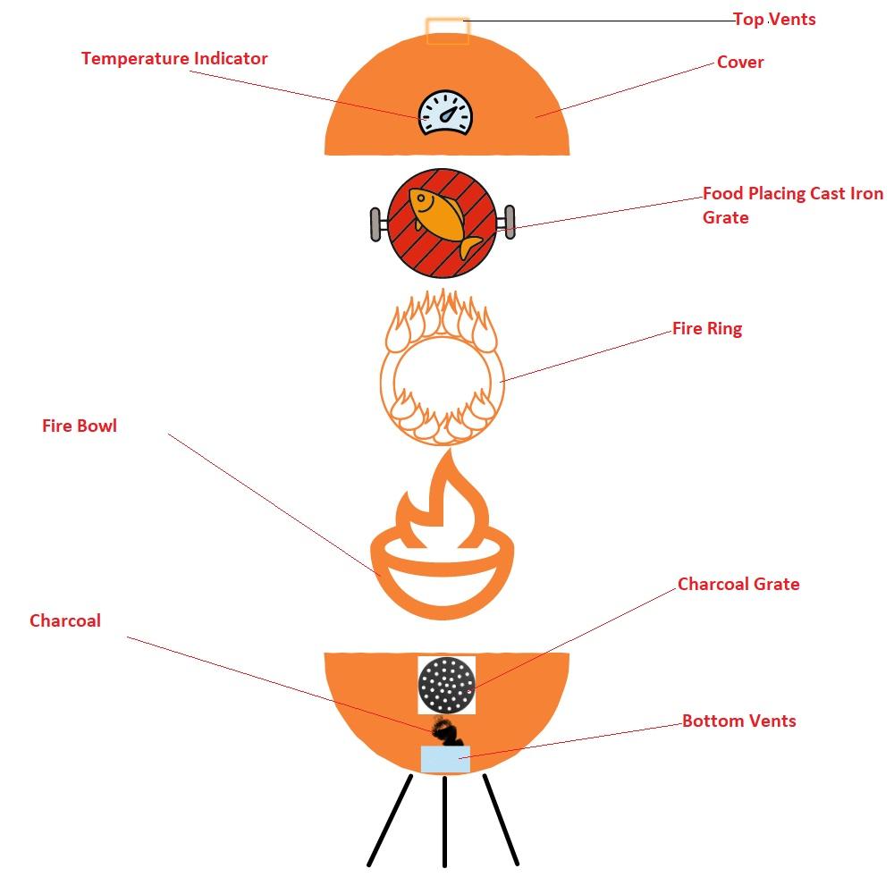 How Kamado Grills Works